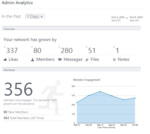Yammer stats